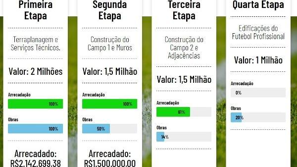 A evolução das obras do centro de treinamento do Vasco