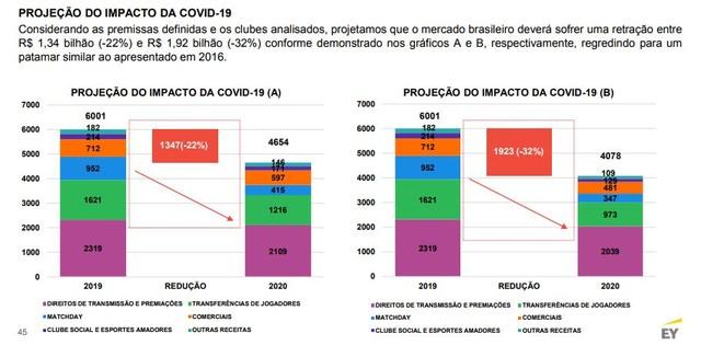 A queda de arrecadação em dois cenários estudados pela EY